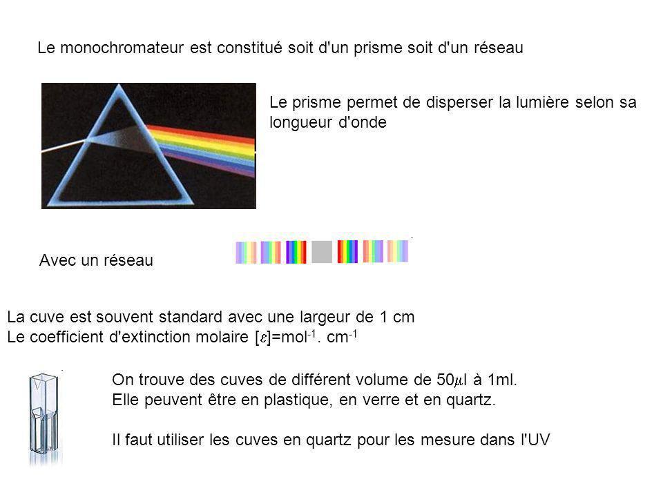 Le monochromateur est constitué soit d un prisme soit d un réseau