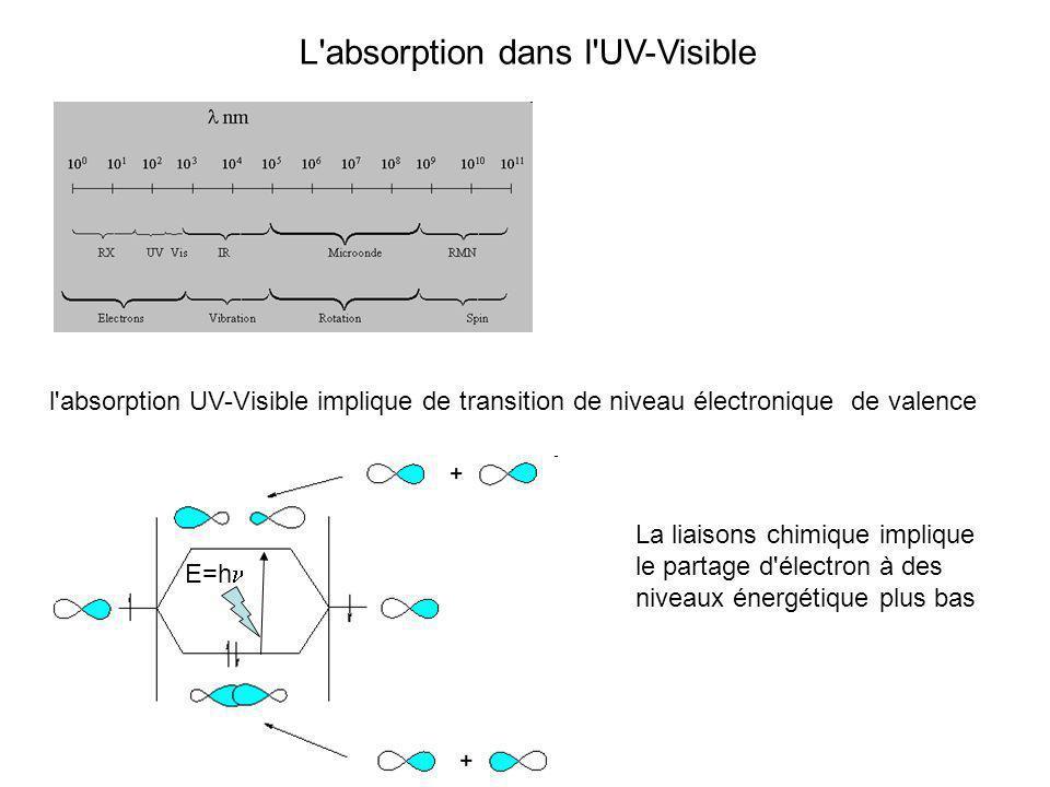L absorption dans l UV-Visible