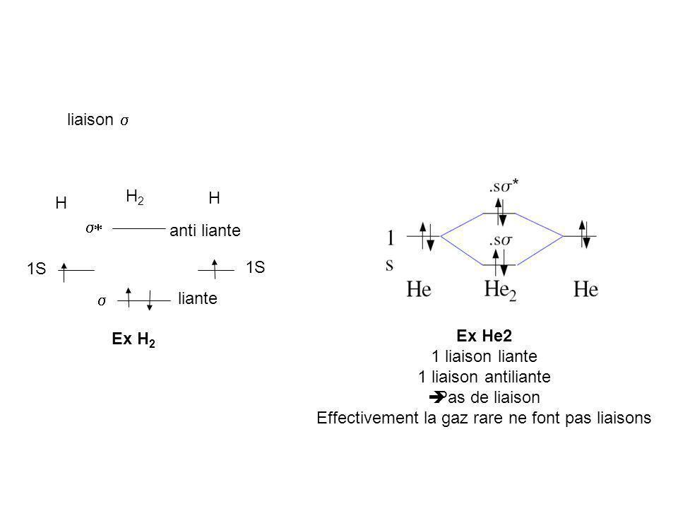 Effectivement la gaz rare ne font pas liaisons
