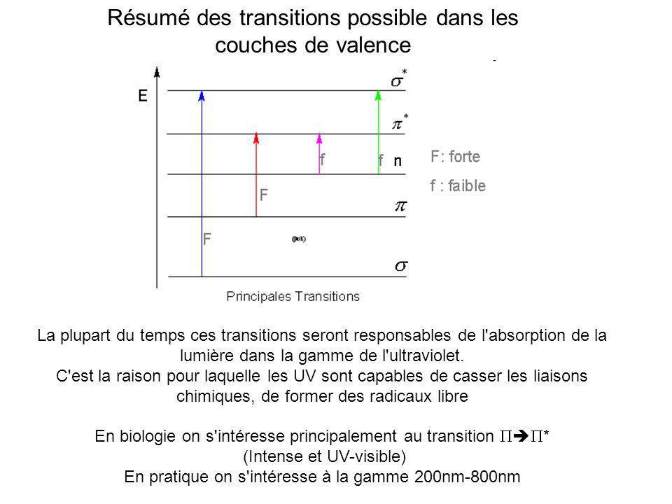 Résumé des transitions possible dans les couches de valence