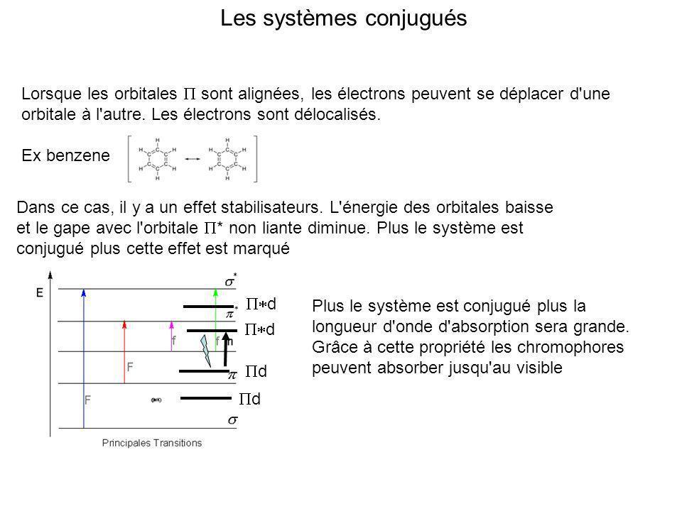 Les systèmes conjugués