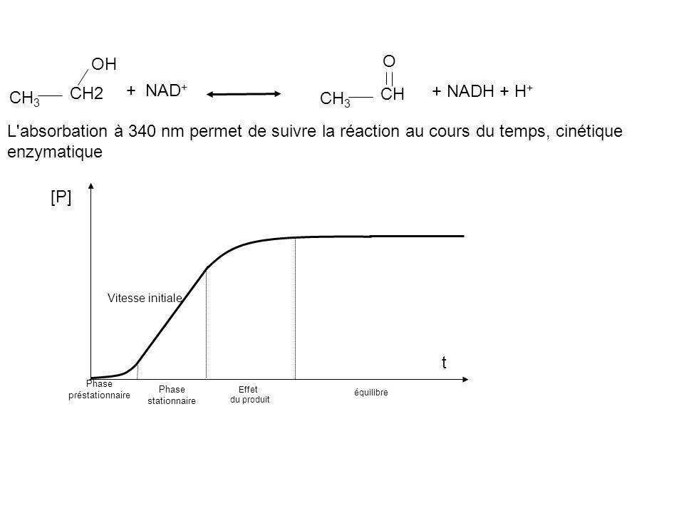 O OH + NAD+ + NADH + H+ CH2 CH CH3 CH3
