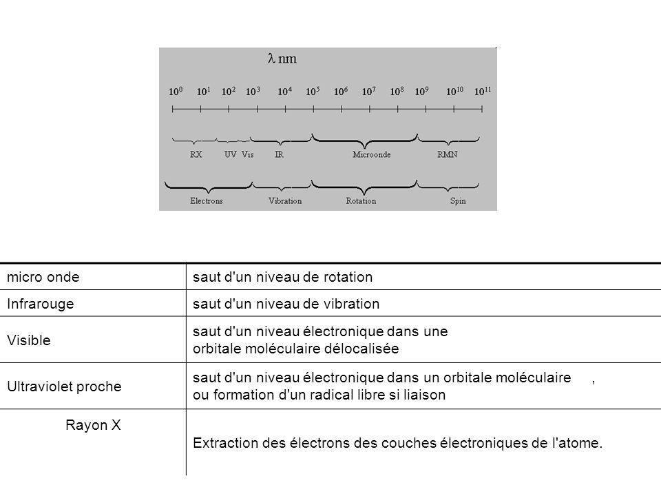 micro onde saut d un niveau de rotation. Infrarouge. saut d un niveau de vibration. Visible.