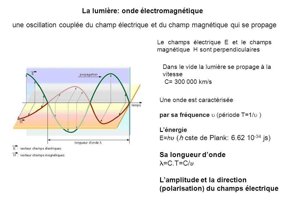 La lumière: onde électromagnétique