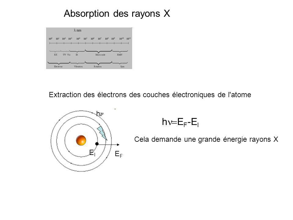 Absorption des rayons X