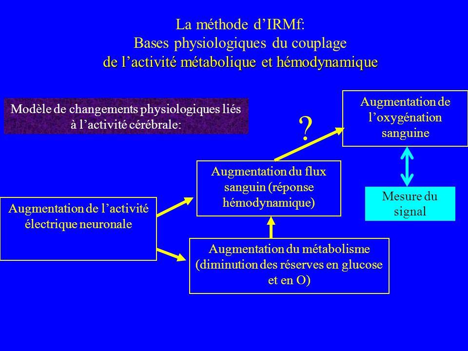 La méthode d'IRMf: Bases physiologiques du couplage