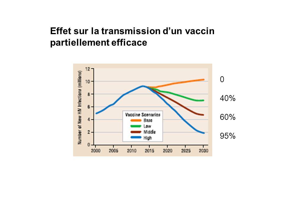 Effet sur la transmission d'un vaccin partiellement efficace