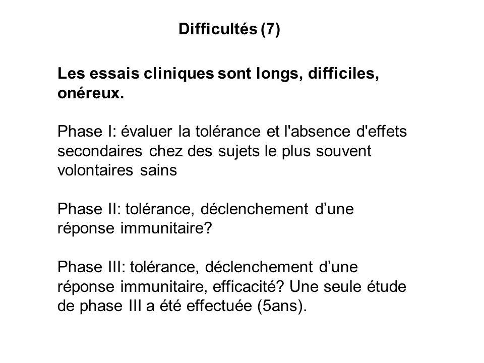Difficultés (7) Les essais cliniques sont longs, difficiles, onéreux.