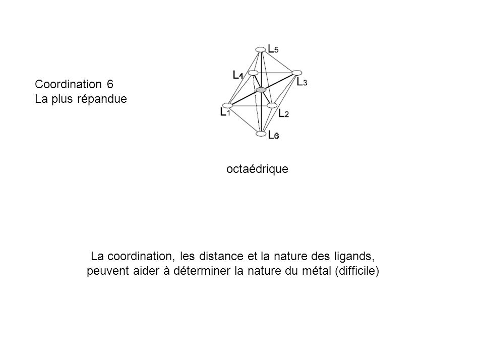 La coordination, les distance et la nature des ligands,