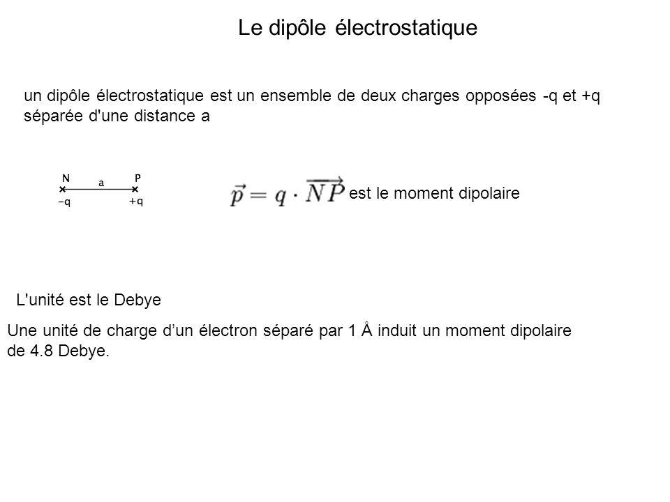 Le dipôle électrostatique
