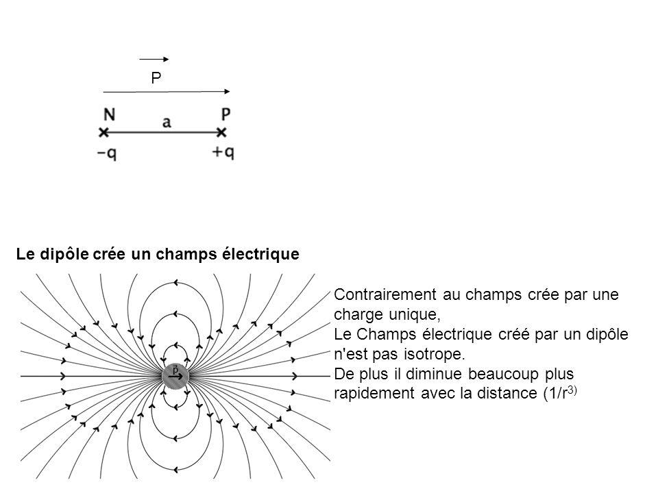 PLe dipôle crée un champs électrique. Contrairement au champs crée par une charge unique,