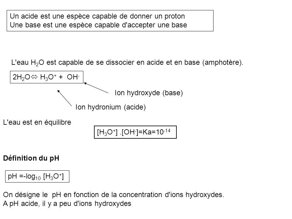 Un acide est une espèce capable de donner un proton