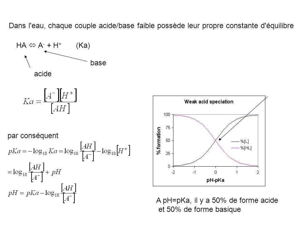 Dans l eau, chaque couple acide/base faible possède leur propre constante d équilibre