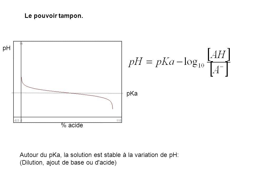 Le pouvoir tampon. pH. pKa. % acide. Autour du pKa, la solution est stable à la variation de pH: