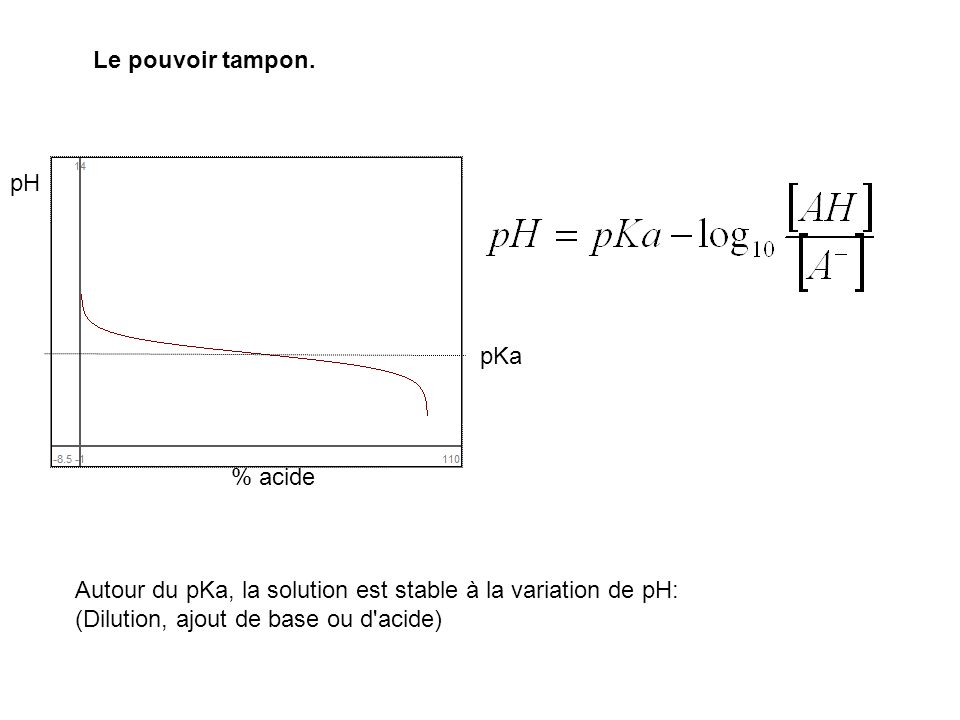 Le pouvoir tampon.pH.pKa. % acide.