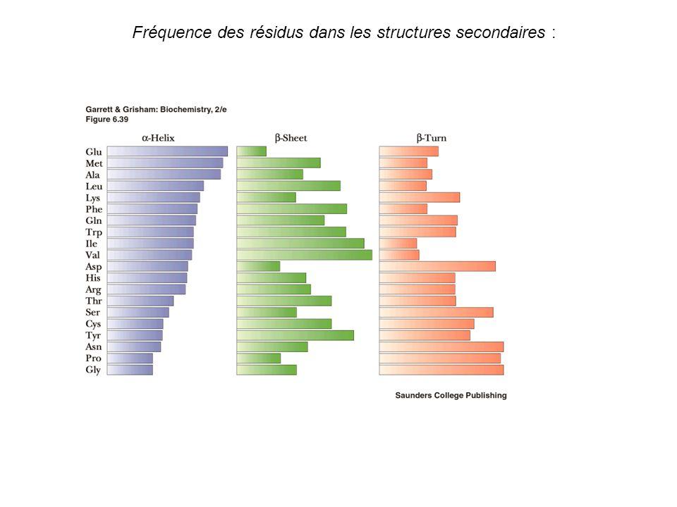 Fréquence des résidus dans les structures secondaires :