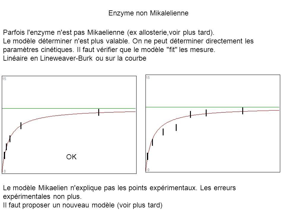Enzyme non Mikalelienne