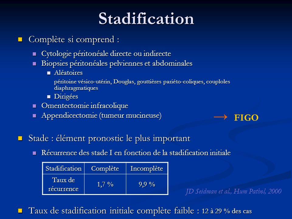 Stadification → FIGO Complète si comprend :