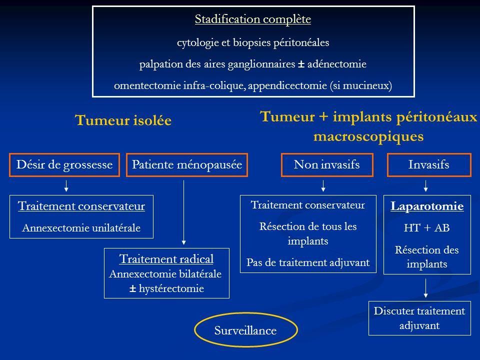 Tumeur + implants péritonéaux macroscopiques