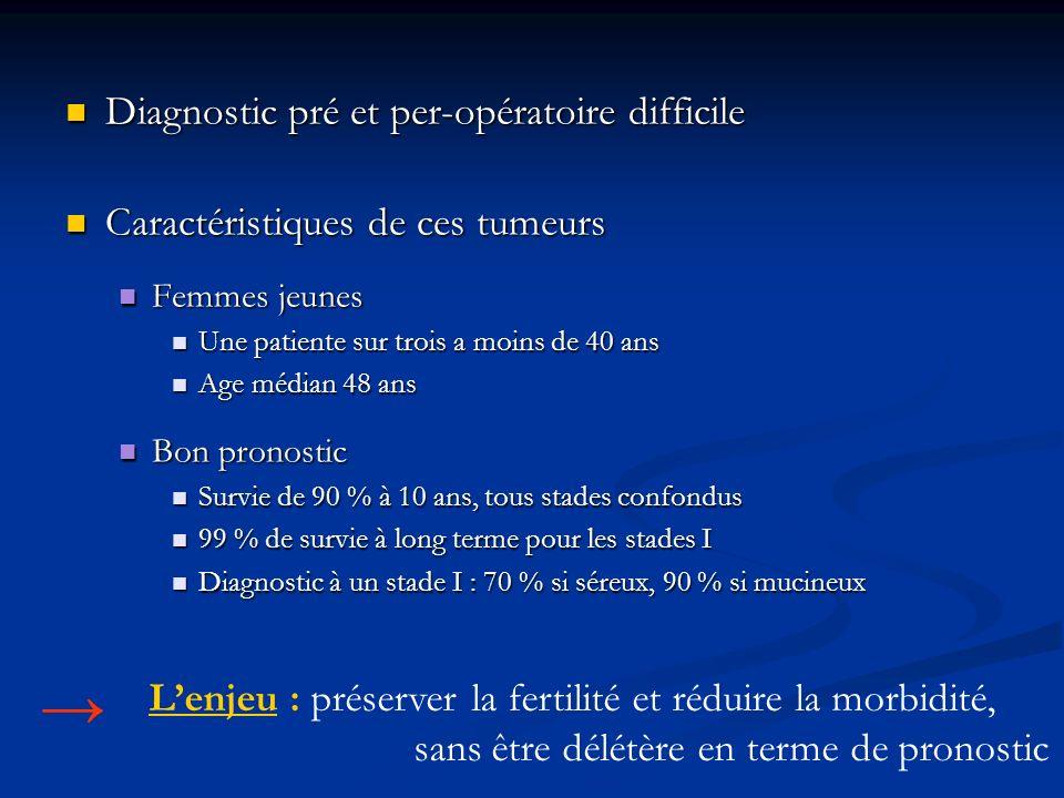 → Diagnostic pré et per-opératoire difficile