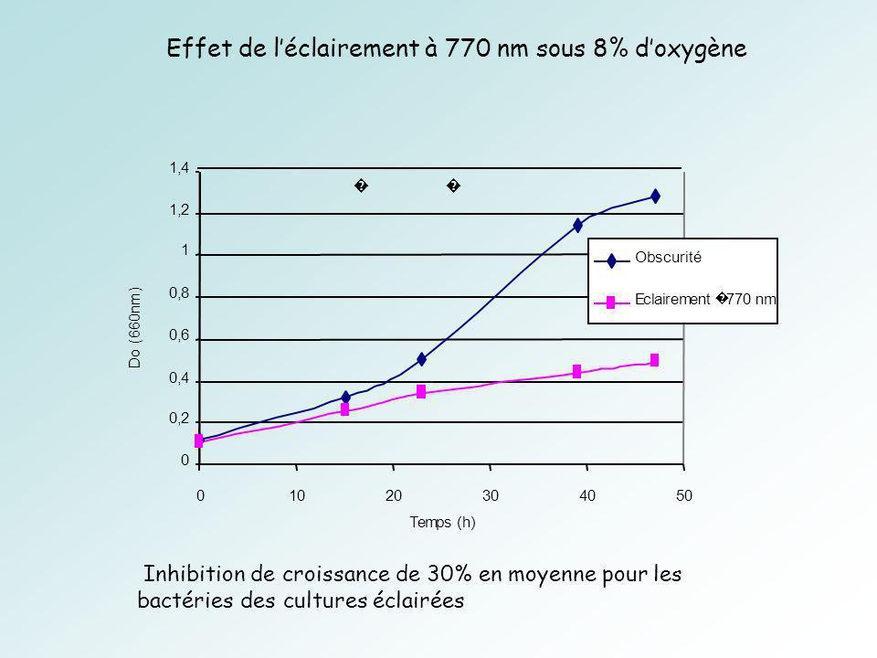 Effet de l'éclairement à 770 nm sous 8% d'oxygène