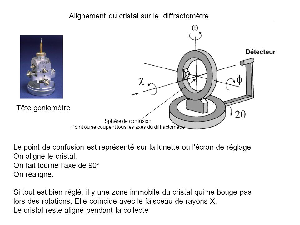 Point ou se coupent tous les axes du diffractomètre