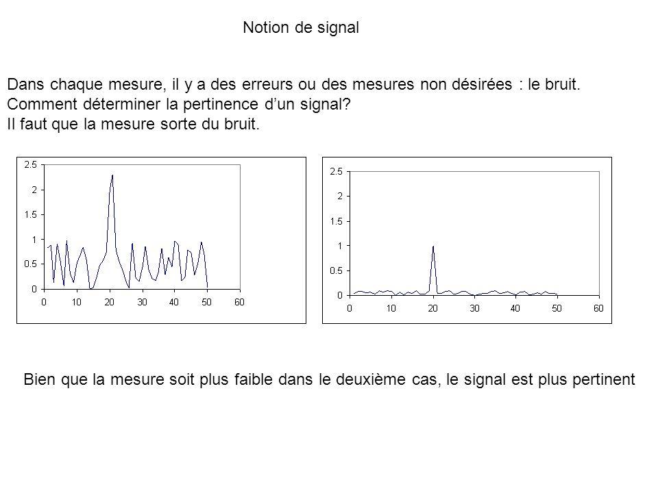 Notion de signal Dans chaque mesure, il y a des erreurs ou des mesures non désirées : le bruit. Comment déterminer la pertinence d'un signal