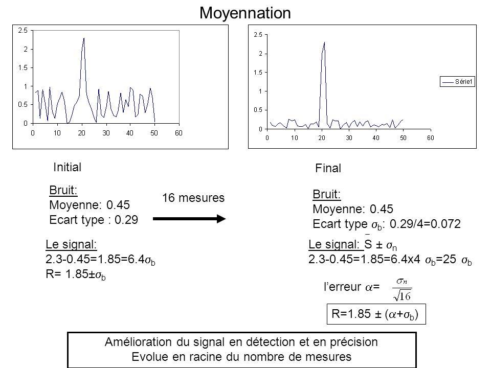 Moyennation Initial Final Bruit: Moyenne: 0.45 Ecart type : 0.29