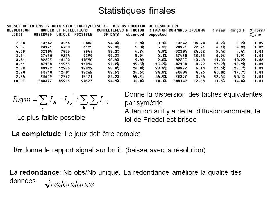 Statistiques finales Donne la dispersion des taches équivalentes par symétrie.