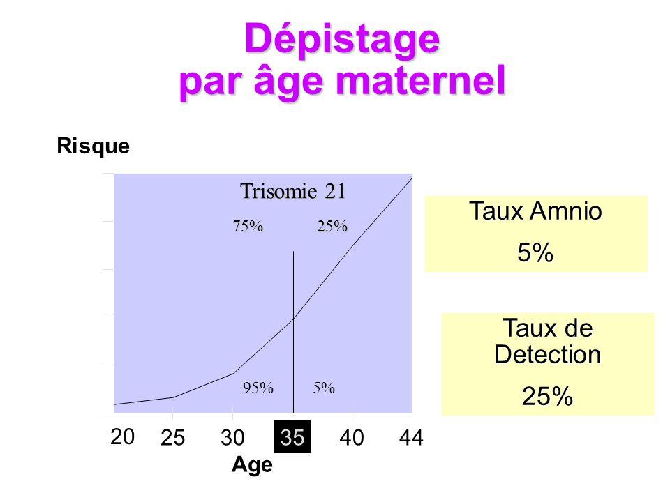 Dépistage par âge maternel