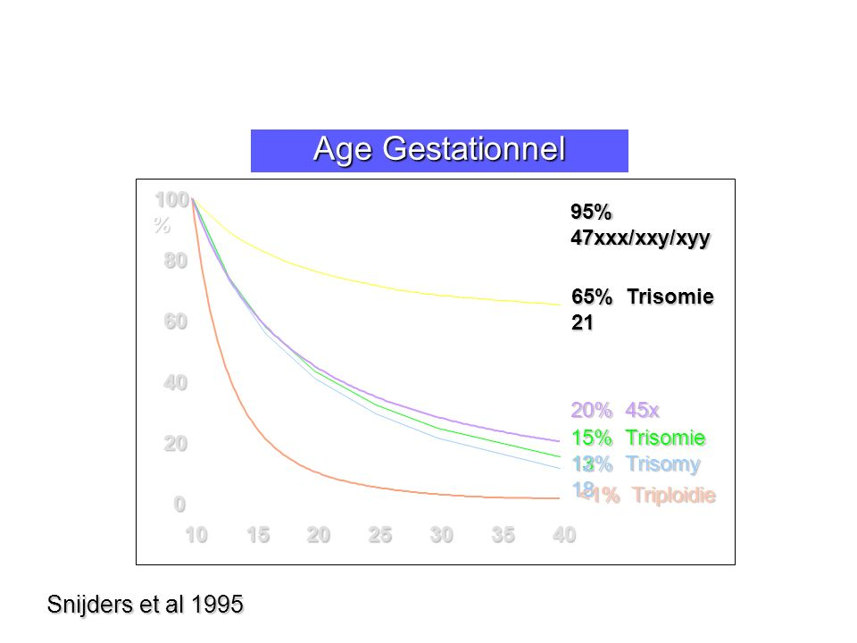Age Gestationnel Snijders et al 1995 65% Trisomie 21 20 40 60 80 100