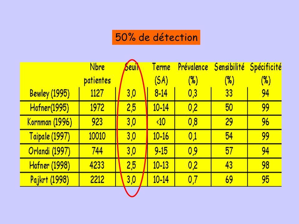 50% de détection