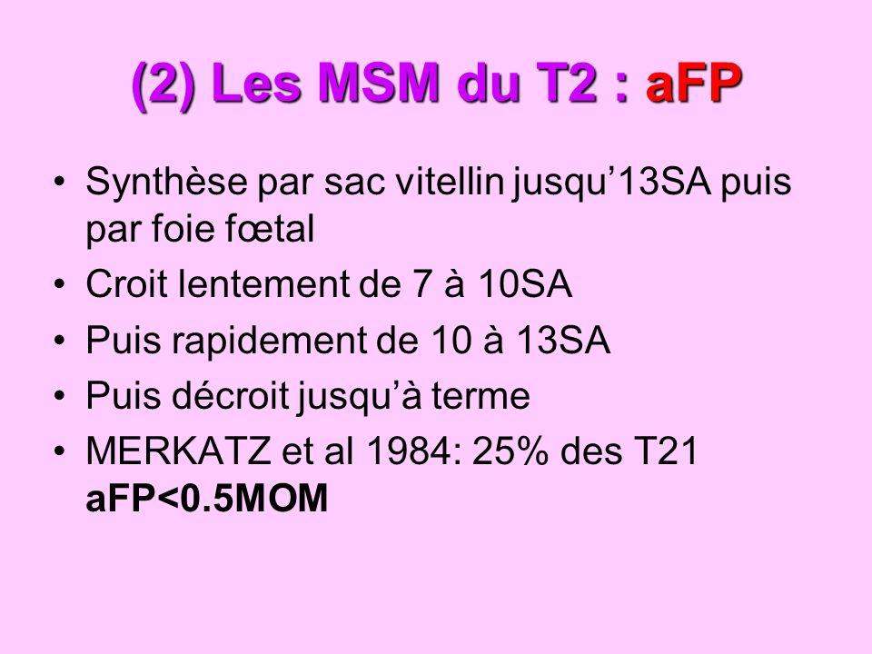 (2) Les MSM du T2 : aFP Synthèse par sac vitellin jusqu'13SA puis par foie fœtal. Croit lentement de 7 à 10SA.