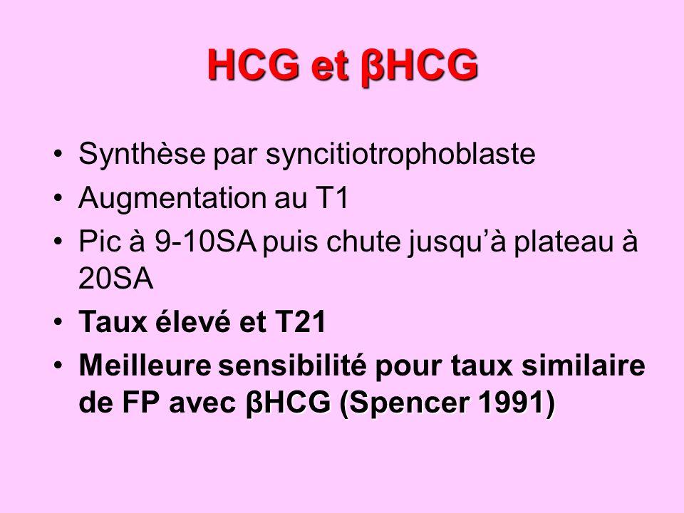 HCG et βHCG Synthèse par syncitiotrophoblaste Augmentation au T1