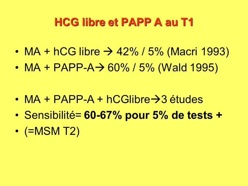 HCG libre et PAPP A au T1 MA + hCG libre  42% / 5% (Macri 1993) MA + PAPP-A 60% / 5% (Wald 1995)