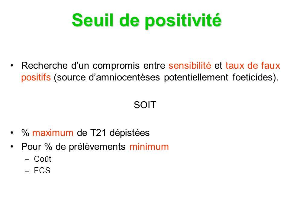 Seuil de positivité Recherche d'un compromis entre sensibilité et taux de faux positifs (source d'amniocentèses potentiellement foeticides).