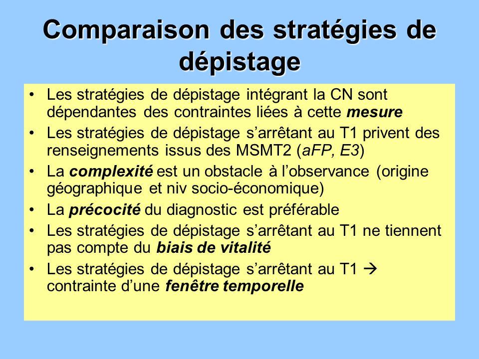 Comparaison des stratégies de dépistage