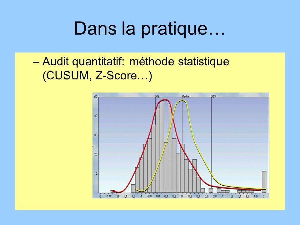 Dans la pratique… Audit quantitatif: méthode statistique (CUSUM, Z-Score…)