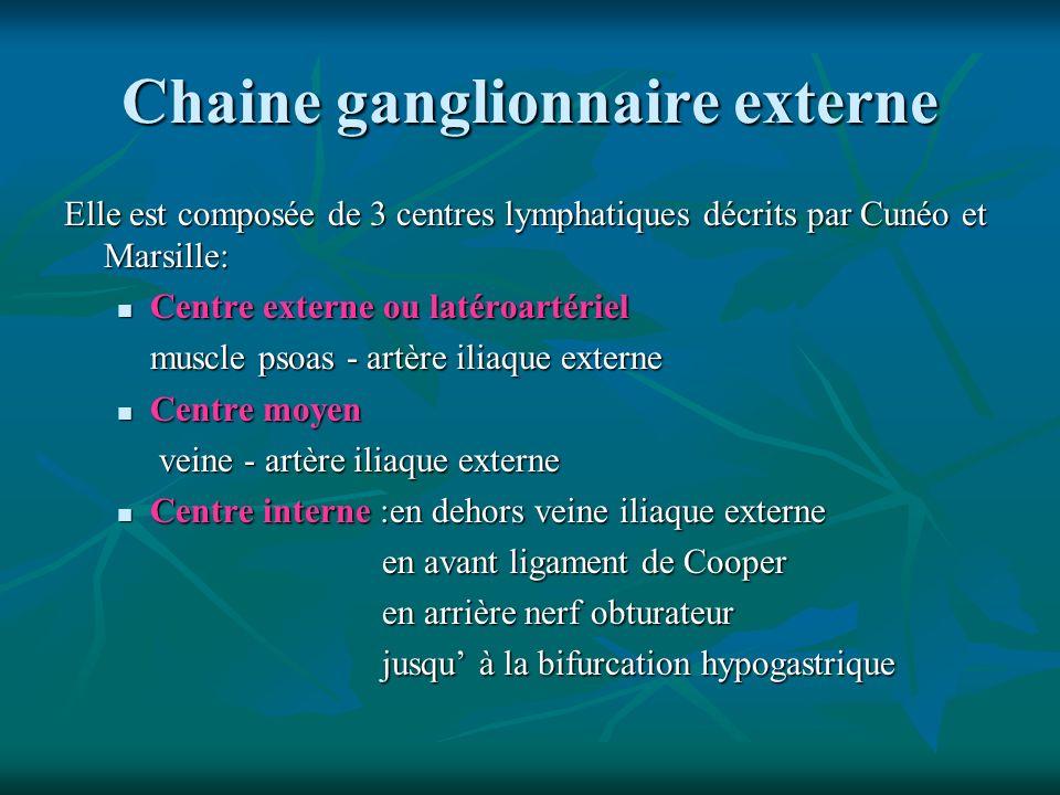 Chaine ganglionnaire externe