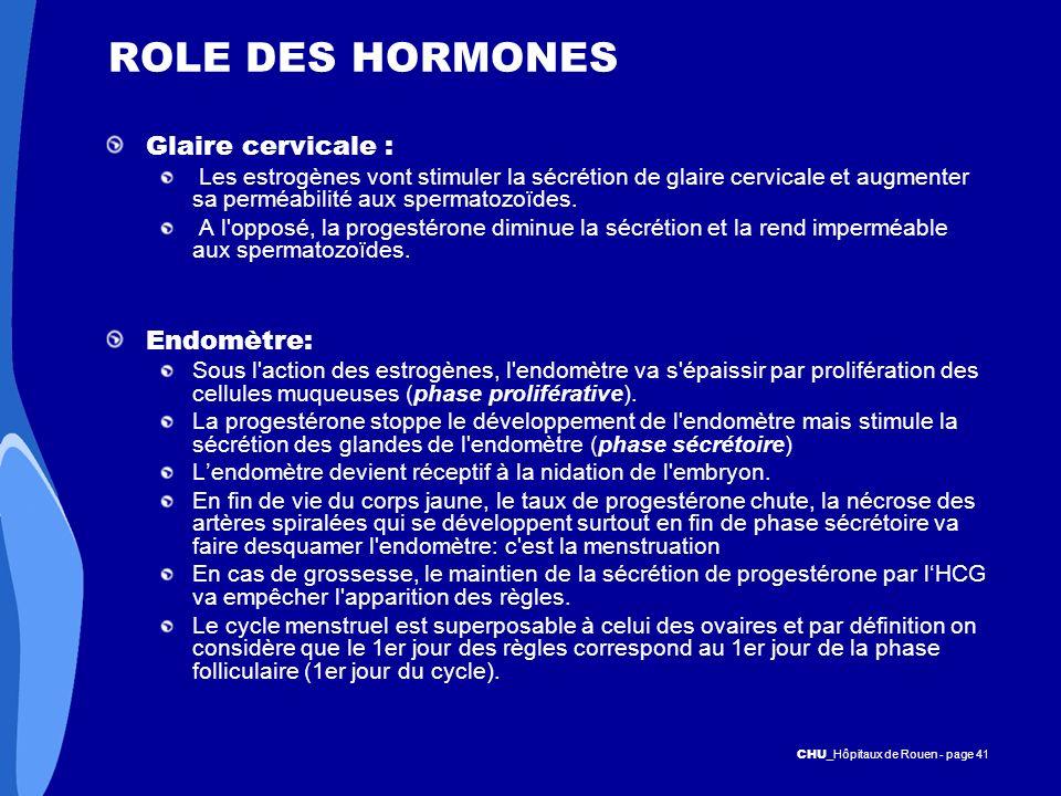 ROLE DES HORMONES Glaire cervicale : Endomètre: