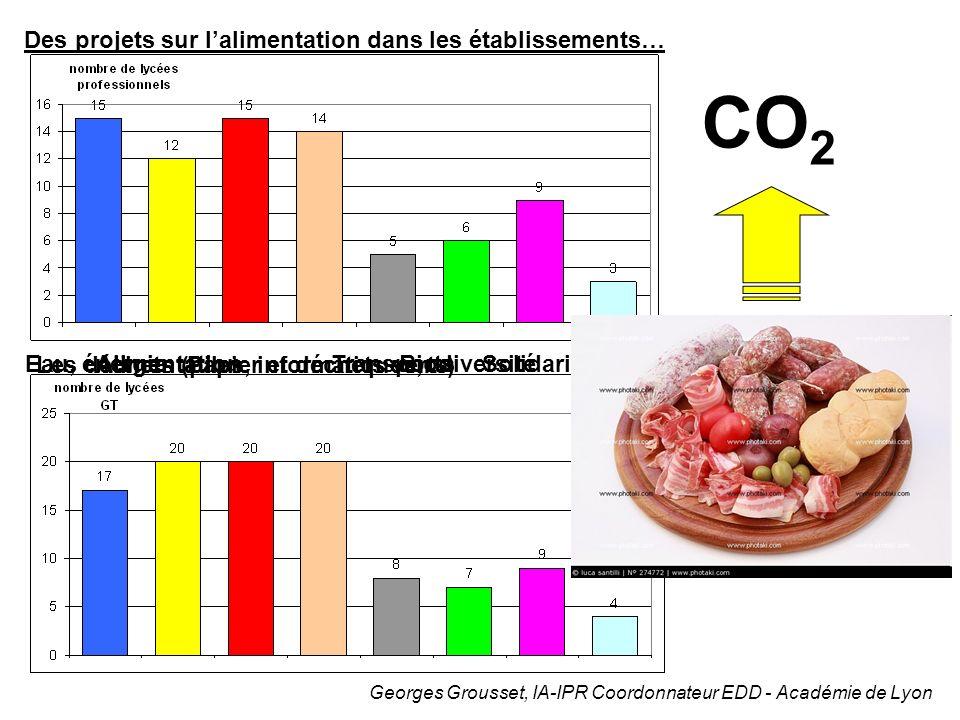 CO2 Des projets sur l'alimentation dans les établissements…