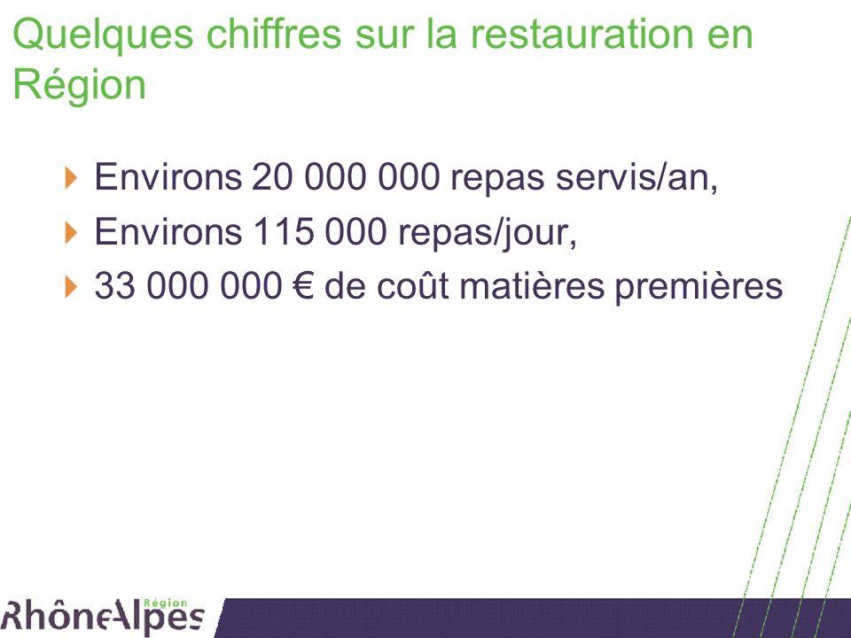 Quelques chiffres sur la restauration en Région