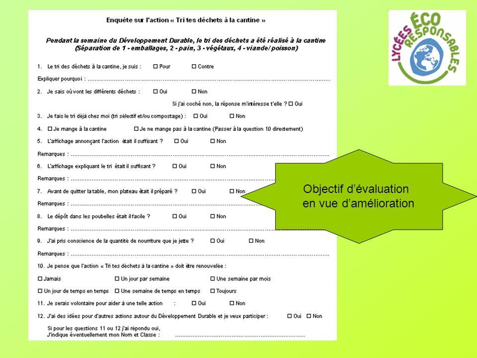 Objectif d'évaluation