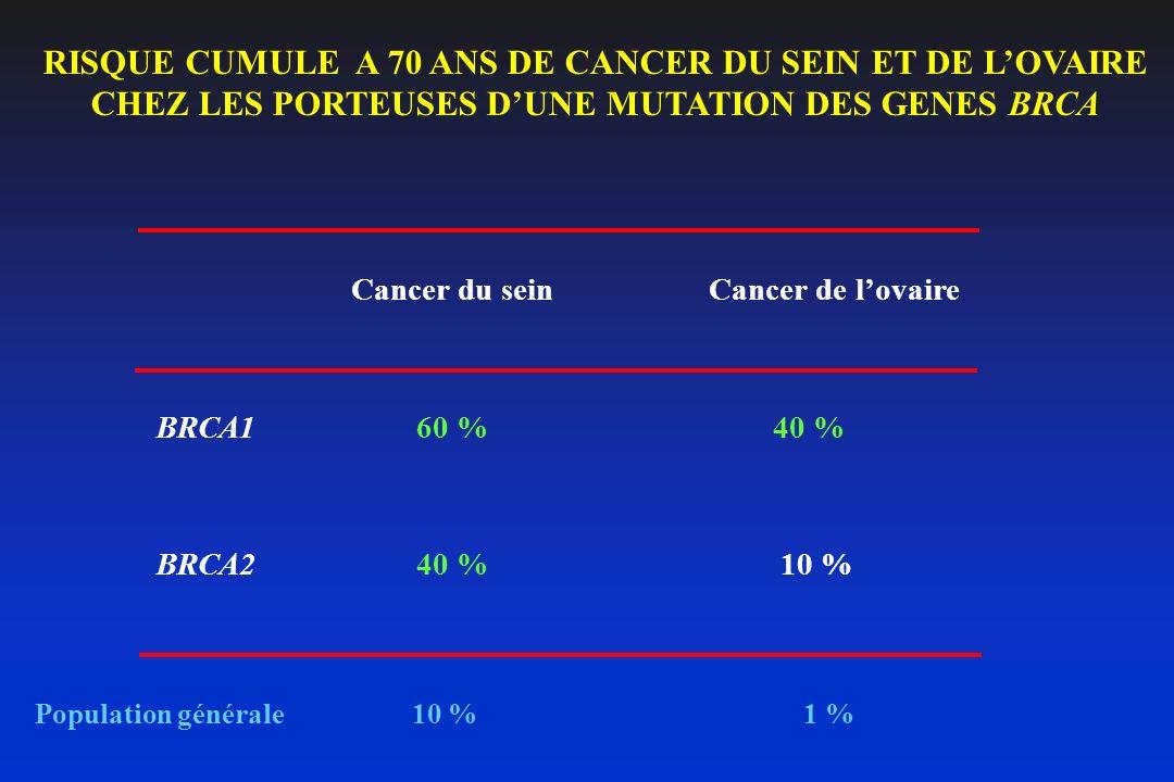 RISQUE CUMULE A 70 ANS DE CANCER DU SEIN ET DE L'OVAIRE