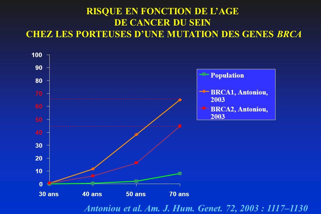 RISQUE EN FONCTION DE L'AGE DE CANCER DU SEIN