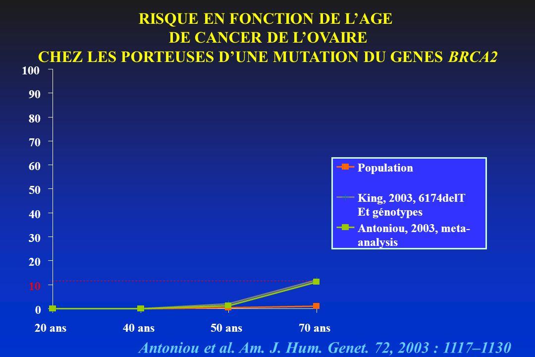 RISQUE EN FONCTION DE L'AGE DE CANCER DE L'OVAIRE