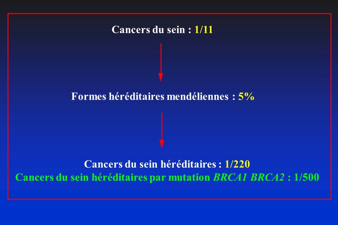 Formes héréditaires mendéliennes : 5%