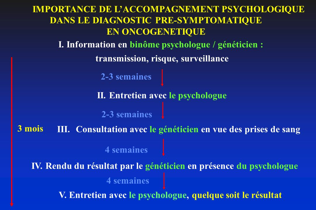 IMPORTANCE DE L'ACCOMPAGNEMENT PSYCHOLOGIQUE