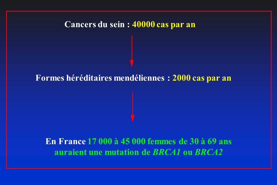 Formes héréditaires mendéliennes : 2000 cas par an