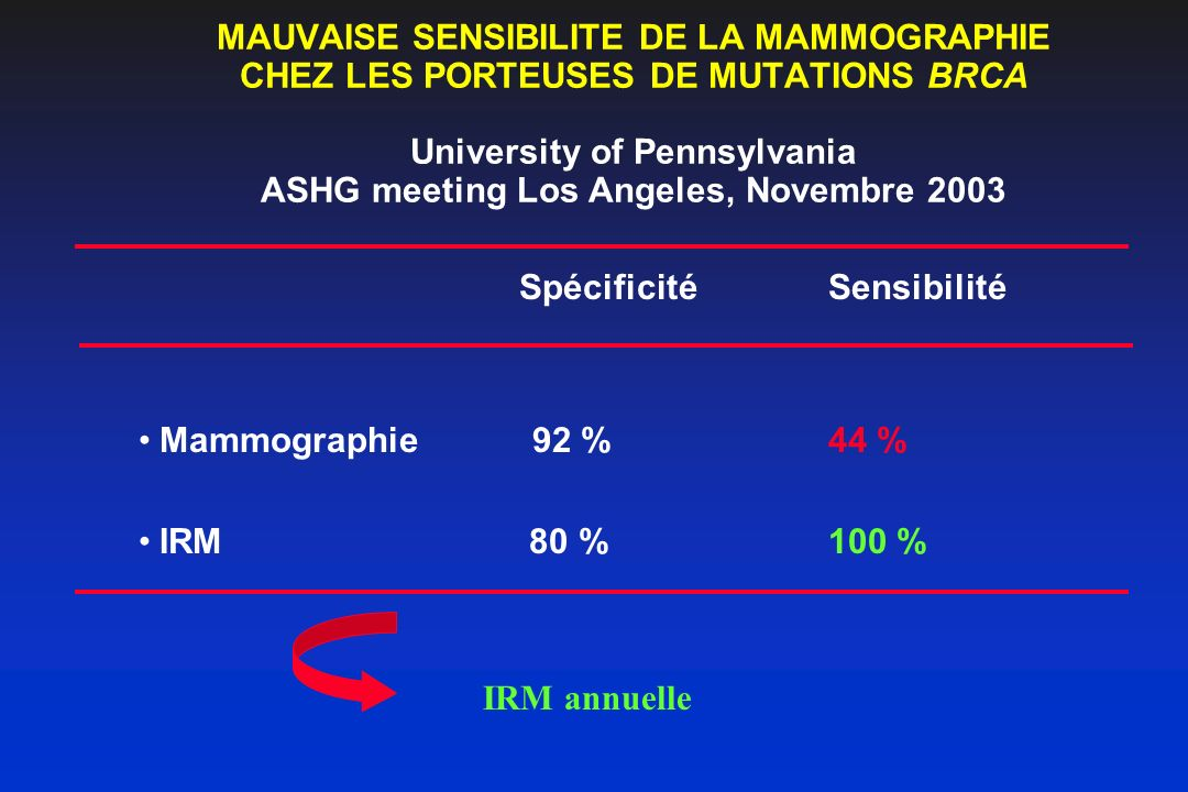 MAUVAISE SENSIBILITE DE LA MAMMOGRAPHIE CHEZ LES PORTEUSES DE MUTATIONS BRCA University of Pennsylvania ASHG meeting Los Angeles, Novembre 2003